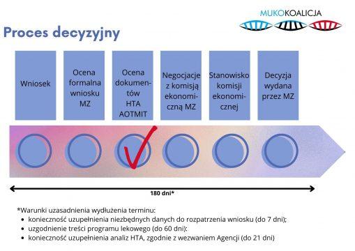 Kolejny etap procesu refundacyjnego leków przyczynowych